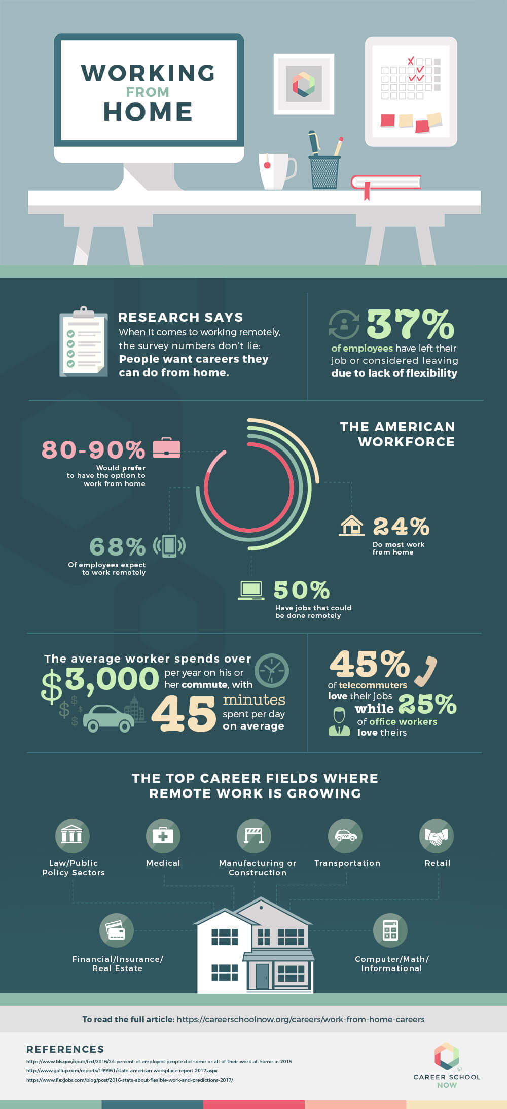 Work From Home Statistics Infographic